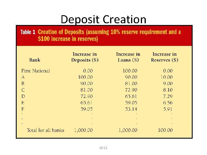Deposit Creation 15 -11