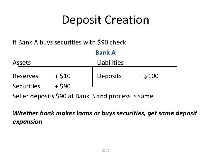 Deposit Creation If Bank A buys securities with $90 check Bank A Assets Liabilities