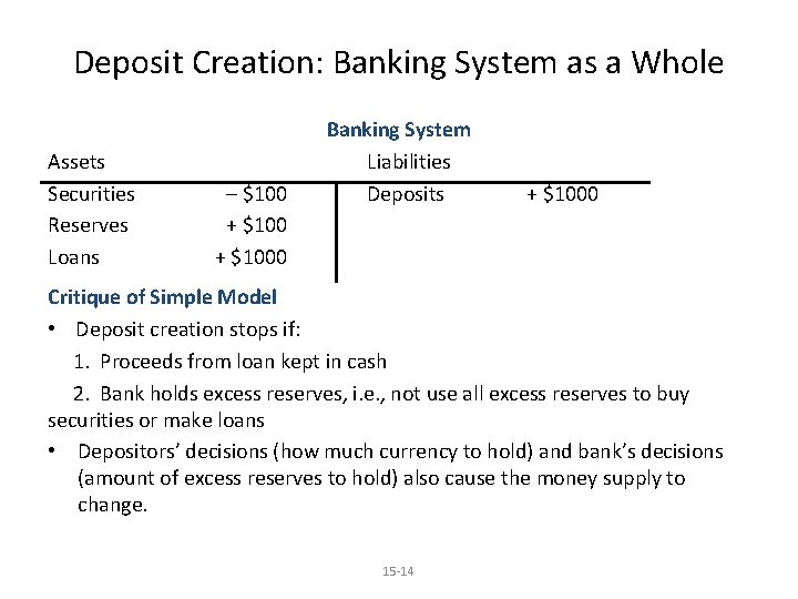 Deposit Creation: Banking System as a Whole Assets Securities Reserves Loans – $100 +