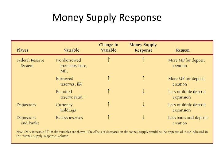 Money Supply Response
