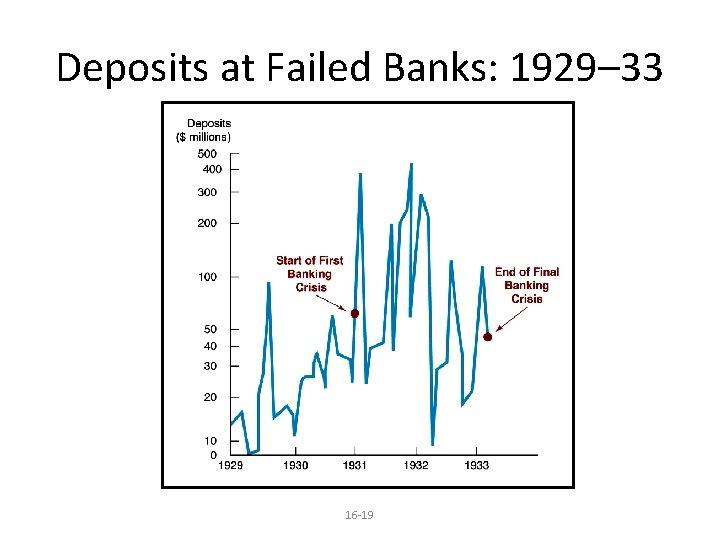 Deposits at Failed Banks: 1929– 33 16 -19