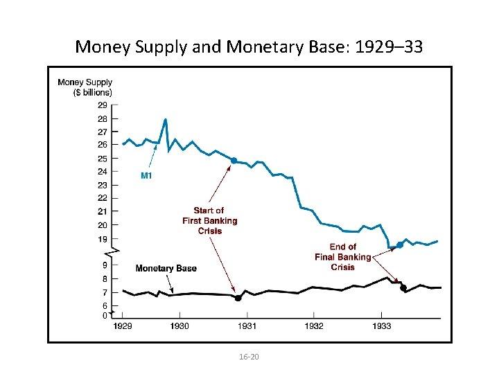Money Supply and Monetary Base: 1929– 33 16 -20