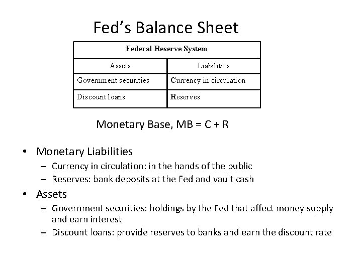 Fed's Balance Sheet Federal Reserve System Assets Liabilities Government securities Currency in circulation Discount
