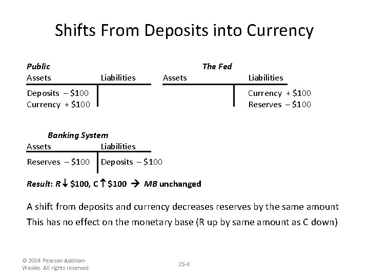 Shifts From Deposits into Currency Public Assets Liabilities Assets Deposits – $100 Currency +