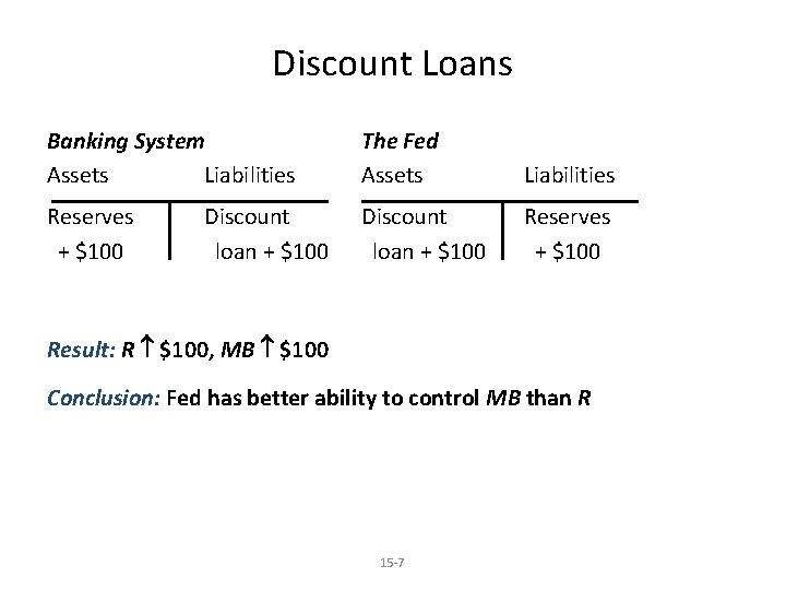 Discount Loans Banking System Assets Liabilities The Fed Assets Liabilities Reserves + $100 Discount