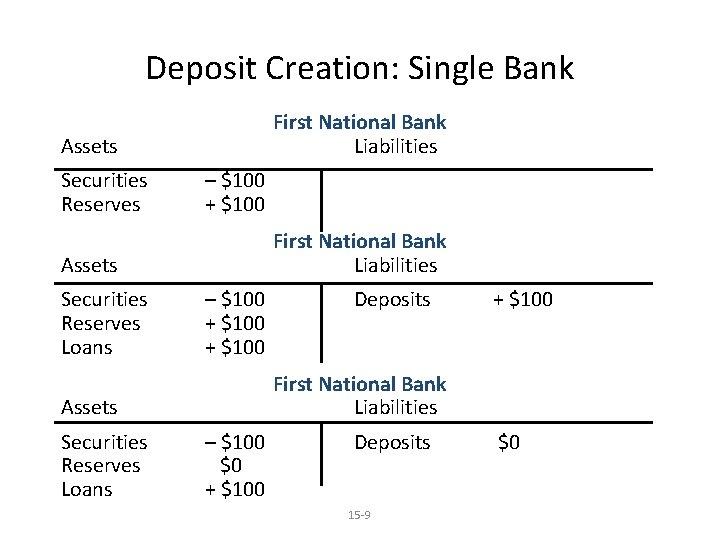 Deposit Creation: Single Bank First National Bank Liabilities Assets Securities Reserves – $100 +