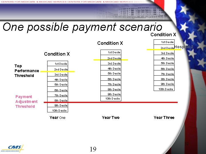 One possible payment scenario Condition X Payment Adjustment Threshold 2 nd Decile Hospital 1