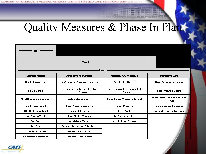 Quality Measures & Phase In Plan ----- Year 1 ----------------------------Year 2 ------------------------------------------------------Year 3 -------------------------------Diabetes