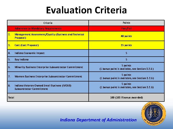 Evaluation Criteria Points Criteria 1. Adherence to Mandatory Requirements Pass/Fail 2. Management Assessment/Quality (Business