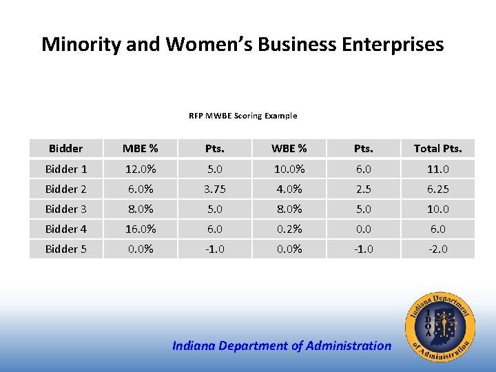 Minority and Women's Business Enterprises RFP MWBE Scoring Example Bidder MBE % Pts. WBE