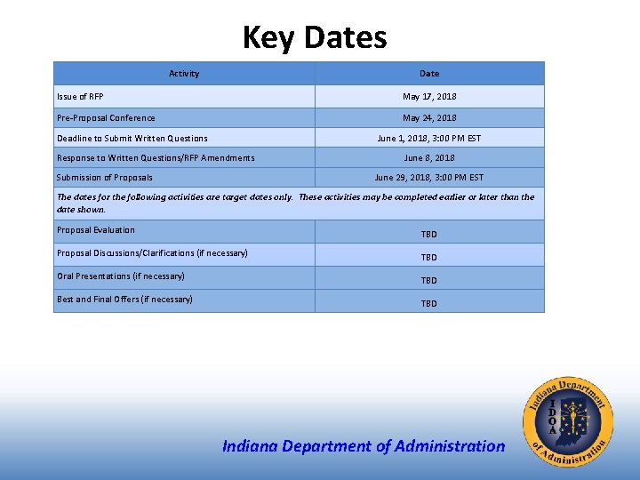 Key Dates Activity Date Issue of RFP May 17, 2018 Pre-Proposal Conference May 24,
