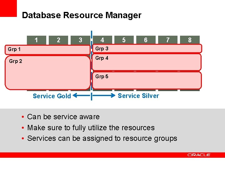Database Resource Manager 1 2 3 4 5 6 7 Grp 3 Grp 1