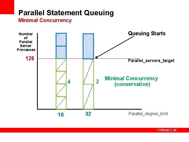 Parallel Statement Queuing Minimal Concurrency Queuing Starts Number of Parallel Server Processes 128 Parallel_servers_target