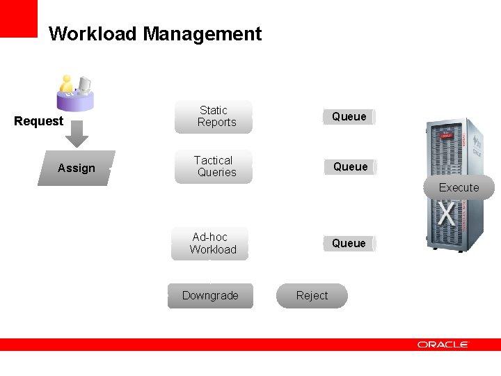 Workload Management Request Assign Static Reports Queue Tactical Queries Queue Execute Ad-hoc Workload Downgrade