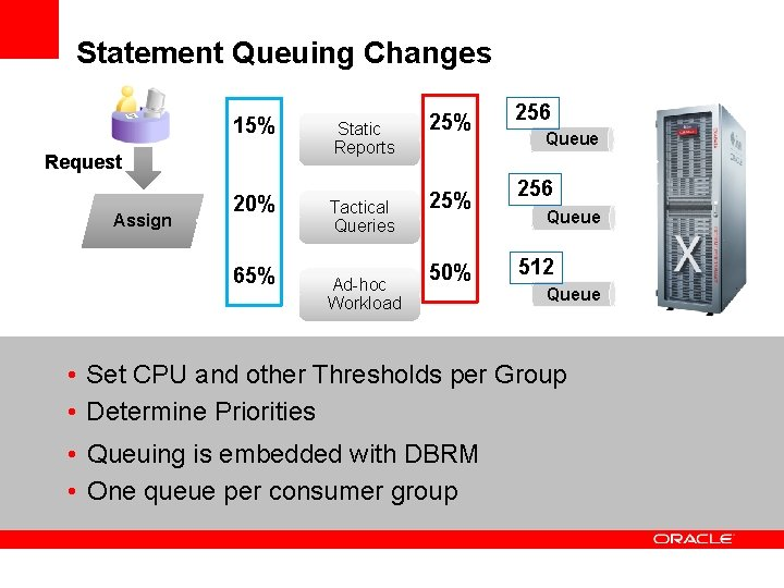 Statement Queuing Changes 15% Static Reports 20% Tactical Queries Request Assign 65% Ad-hoc Workload