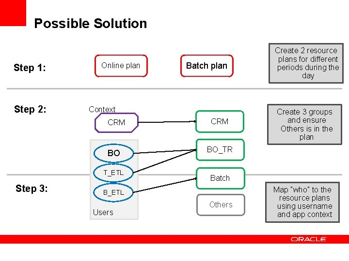 Possible Solution Step 1: Step 2: Online plan Context CRM BO T_ETL Step 3: