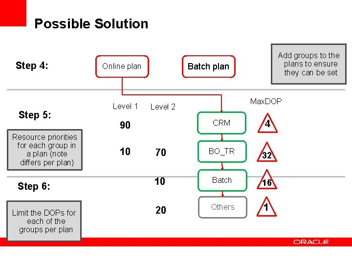 Possible Solution Step 4: Step 5: Resource priorities for each group in a plan