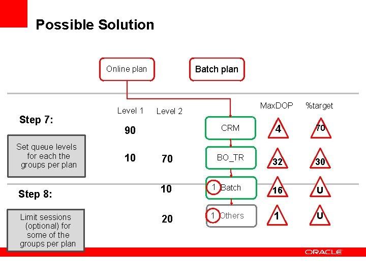 Possible Solution Batch plan Online plan Step 7: Set queue levels for each the