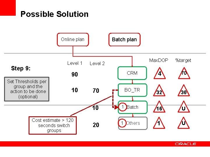 Possible Solution Batch plan Online plan Level 1 Step 9: 90 Set Thresholds per