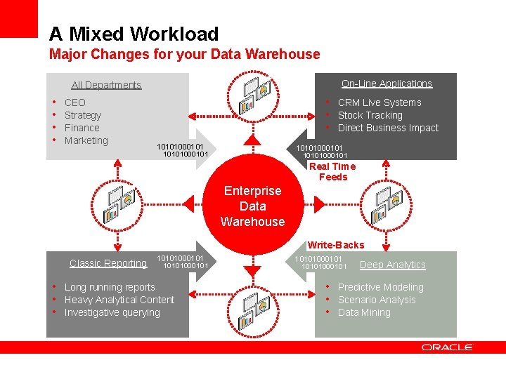 A Mixed Workload Major Changes for your Data Warehouse On-Line Applications All Departments •