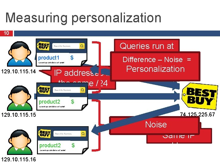 Measuring personalization 10 Queries run at the same time product 1 $ Difference –