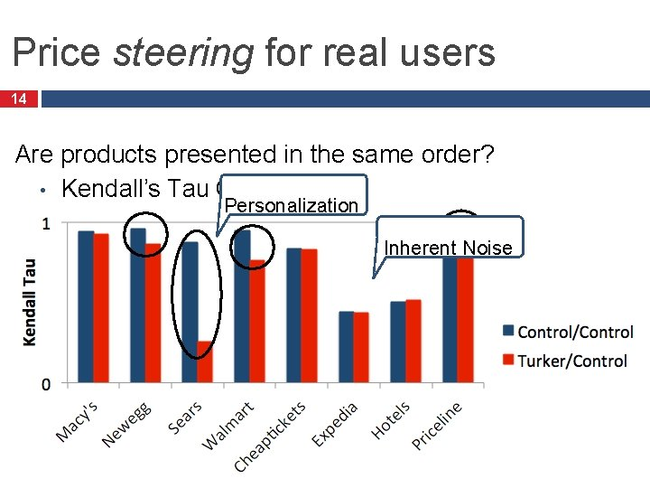Price steering for real users 14 Are products presented in the same order? •