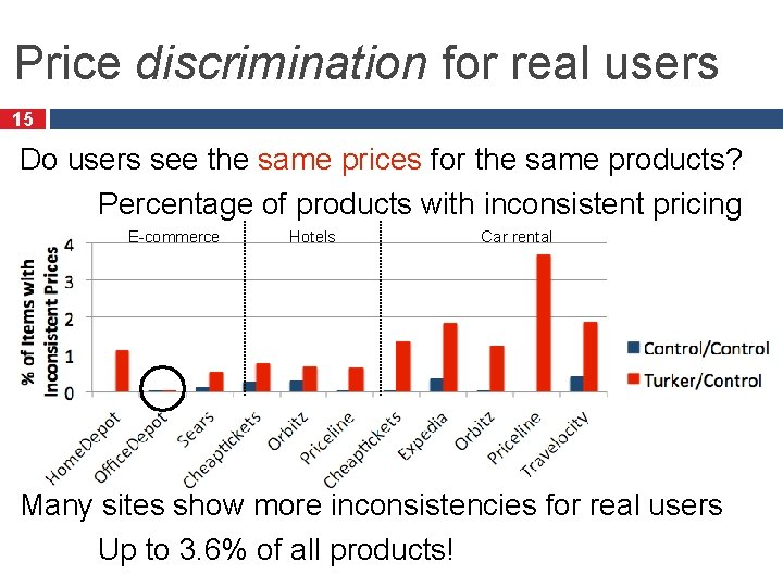 Price discrimination for real users 15 Do users see the same prices for the