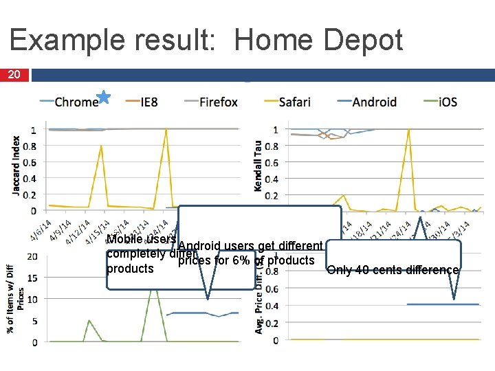 Example result: Home Depot 20 Mobile users see …in different order Android users get