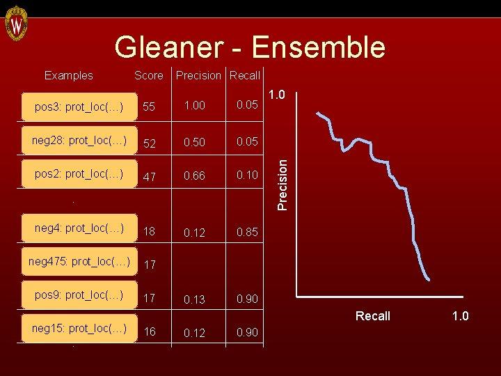 Gleaner - Ensemble Score Precision Recall pos 3: prot_loc(…) 55 1. 00 0. 05