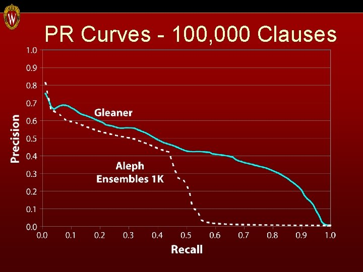 PR Curves - 100, 000 Clauses
