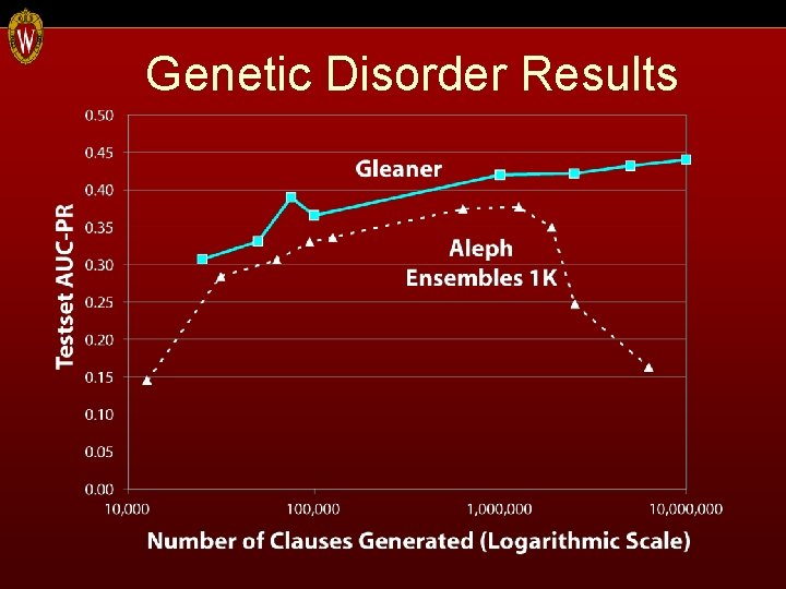 Genetic Disorder Results