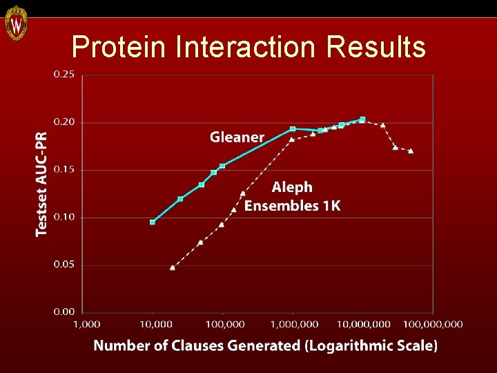 Protein Interaction Results