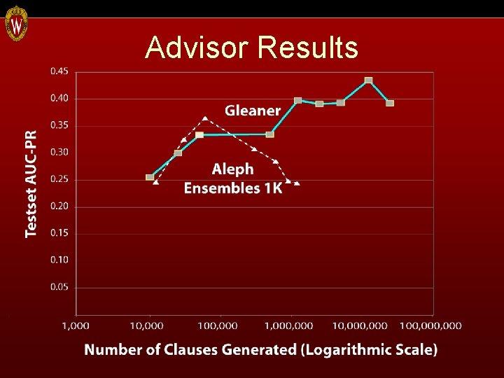 Advisor Results
