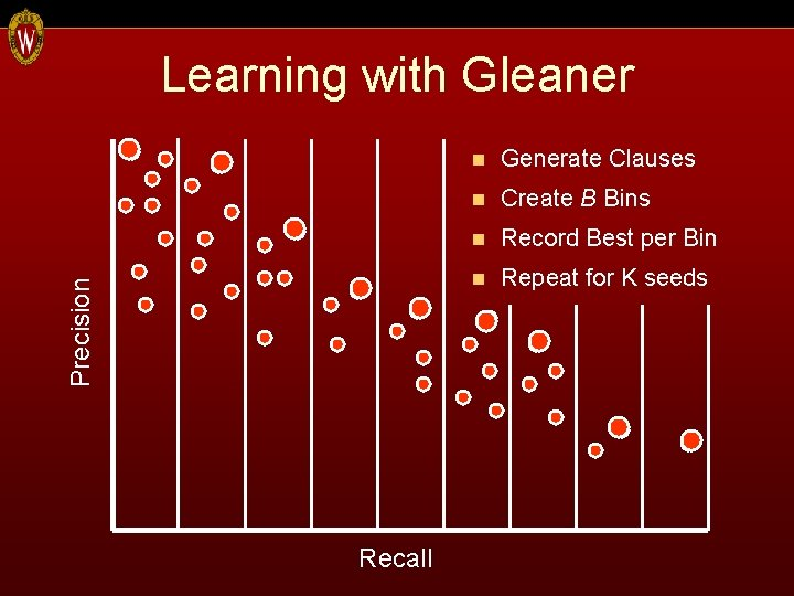 Precision Learning with Gleaner Recall n Generate Clauses n Create B Bins n Record