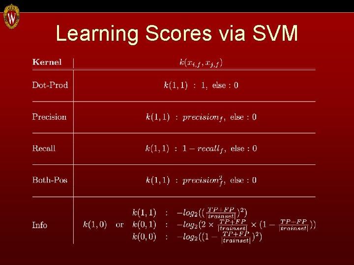 Learning Scores via SVM