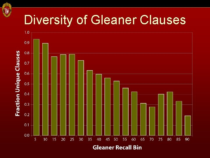 Diversity of Gleaner Clauses
