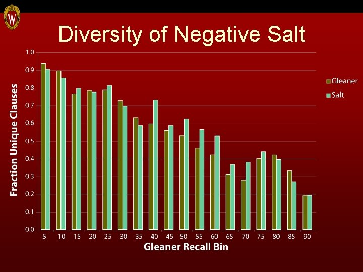 Diversity of Negative Salt