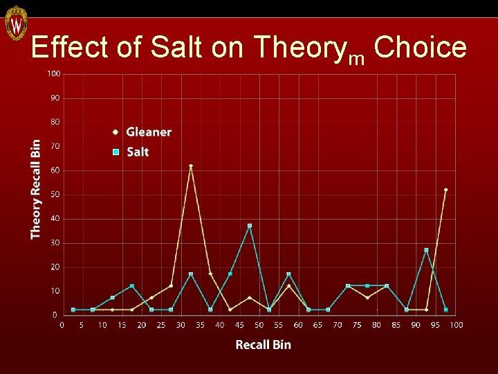 Effect of Salt on Theorym Choice