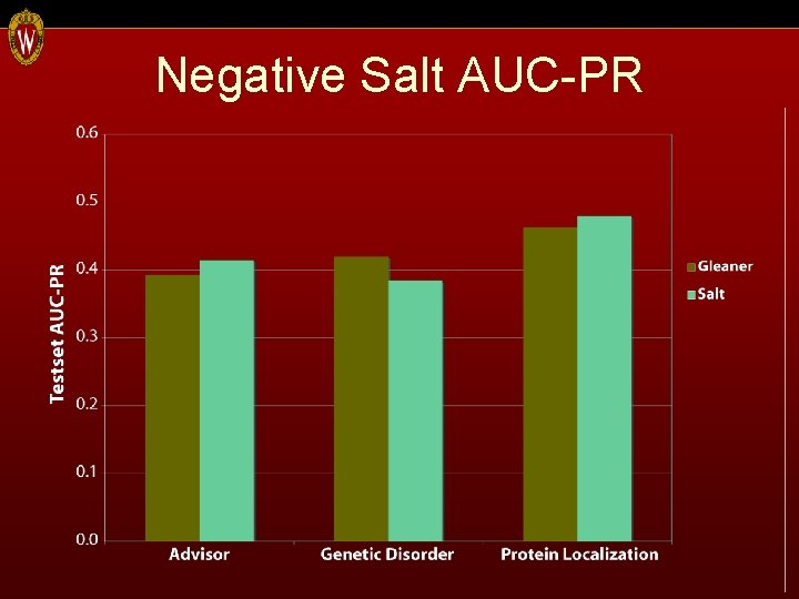 Negative Salt AUC-PR