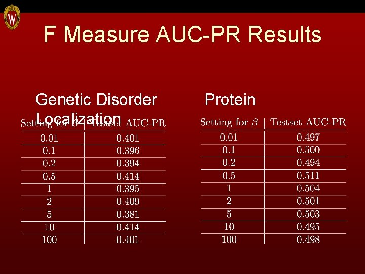 F Measure AUC-PR Results Genetic Disorder Localization Protein