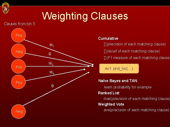Clauses from bin 5 Weighting Clauses Pos W 11 Neg Pos ∑(recall of each