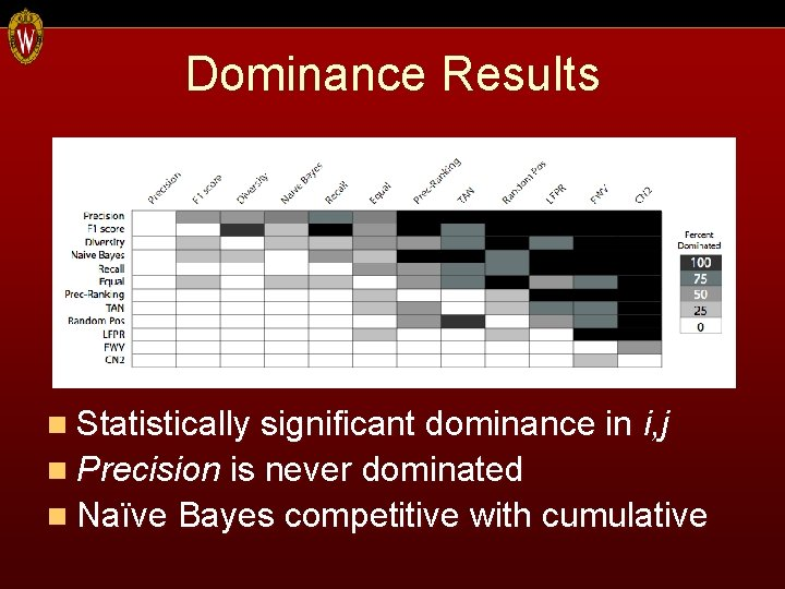 Dominance Results n Statistically significant dominance in i, j n Precision is never dominated