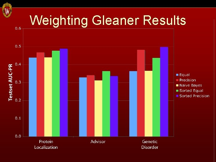 Weighting Gleaner Results