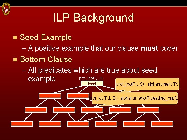 ILP Background n Seed Example – A positive example that our clause must cover