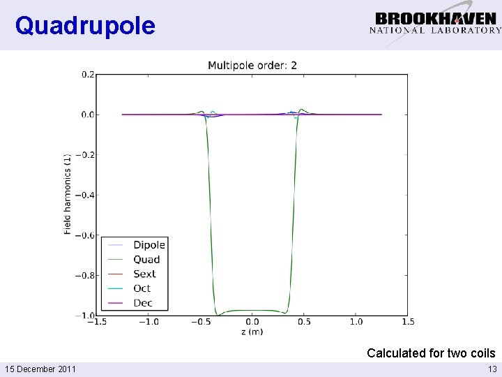 Quadrupole Calculated for two coils 15 December 2011 13