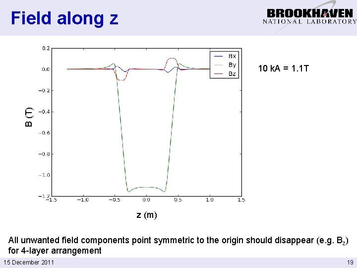 Field along z B (T) 10 k. A = 1. 1 T z (m)