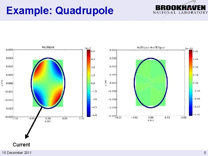 Example: Quadrupole Current 15 December 2011 8