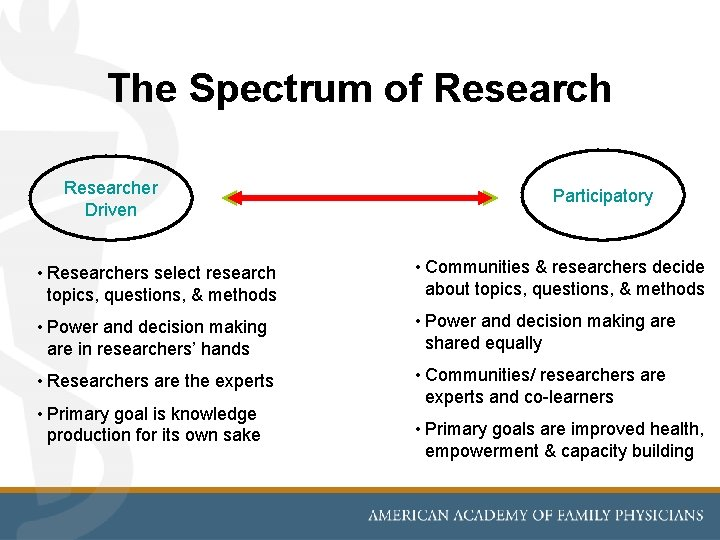 The Spectrum of Researcher Driven Participatory • Researchers select research topics, questions, & methods