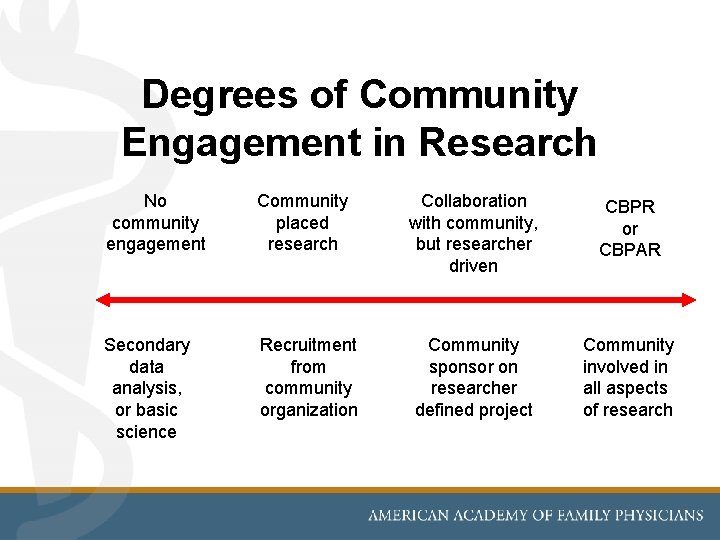 Degrees of Community Engagement in Research No community engagement Community placed research Secondary data