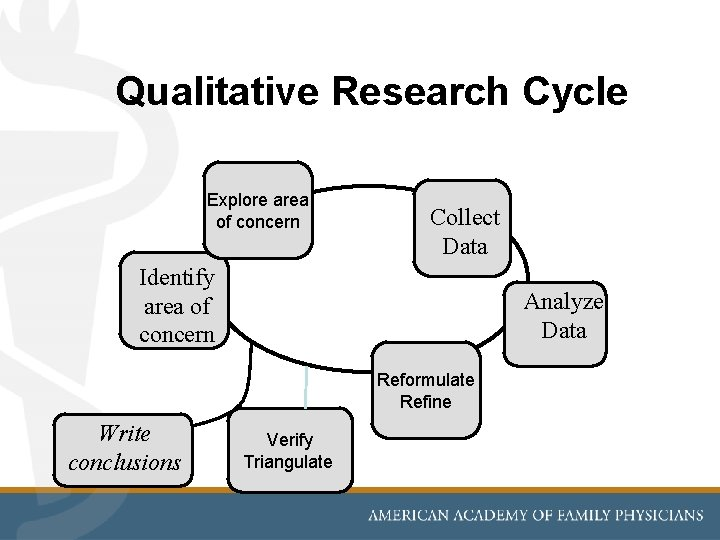 Qualitative Research Cycle Explore area of concern Collect Data Identify area of concern Analyze